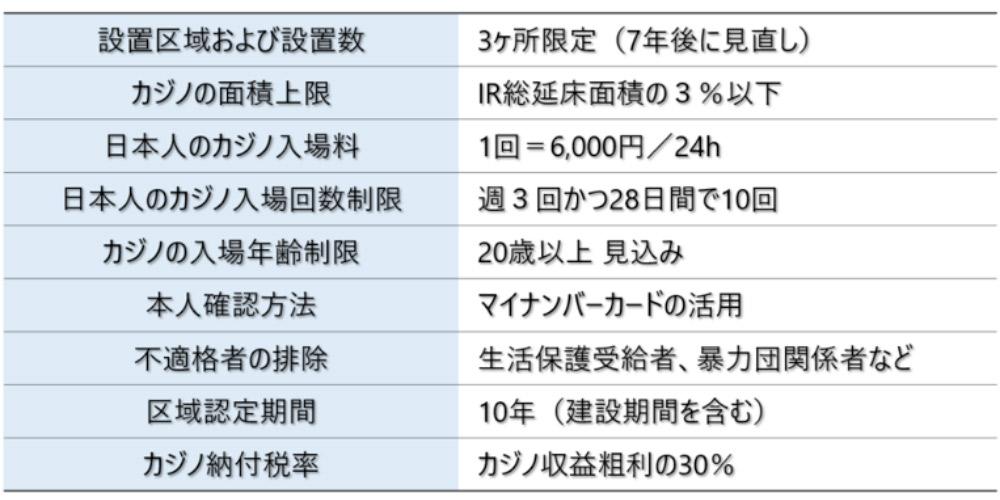 IR実施法に盛り込まれた規制要件 | IGS カジノスクール(学校) インターナショナル・ゲーミング・スクール 大阪